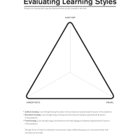 Day 32/67 of GED in Five Months, Learning Styles, and Polygons